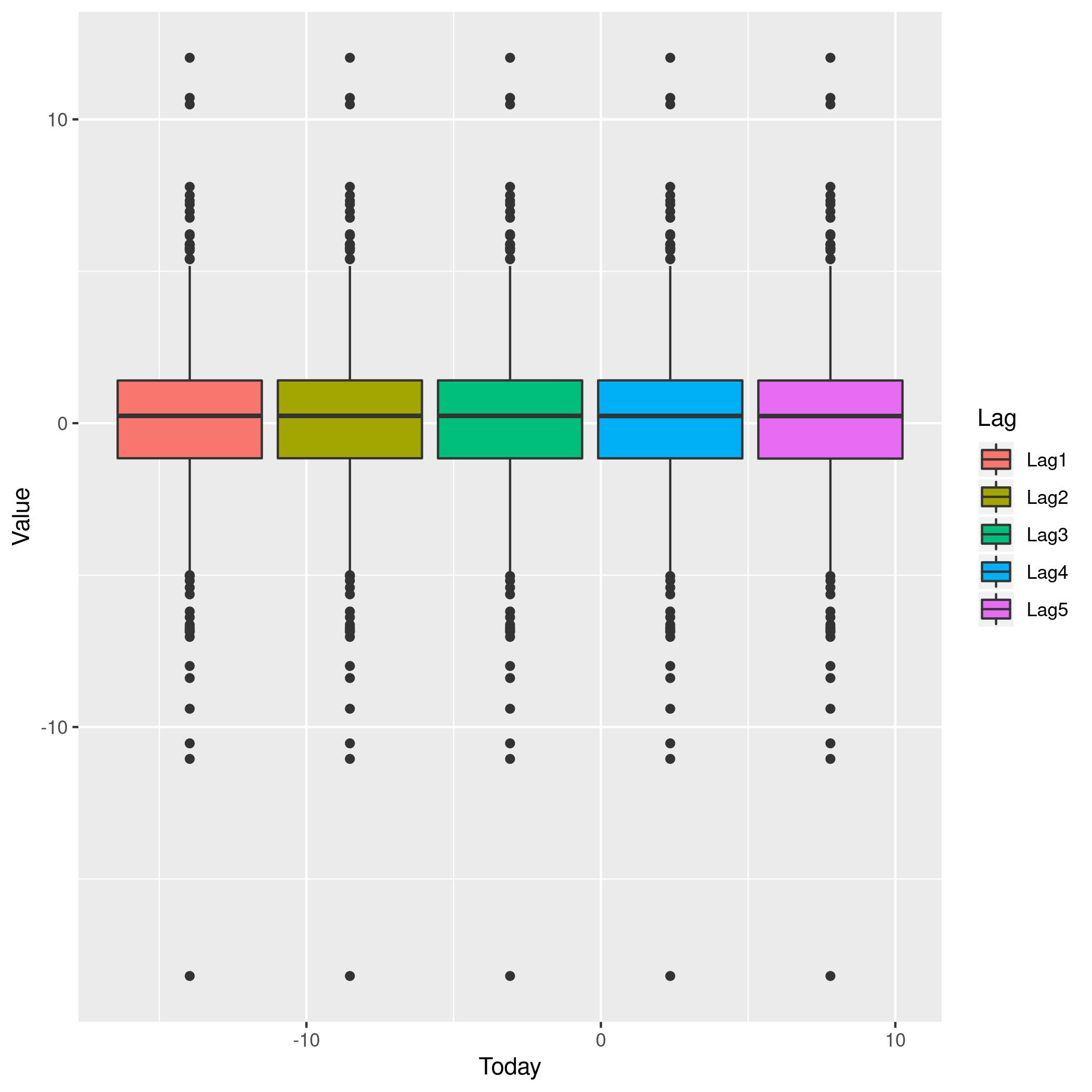 Figure 4: More box plots