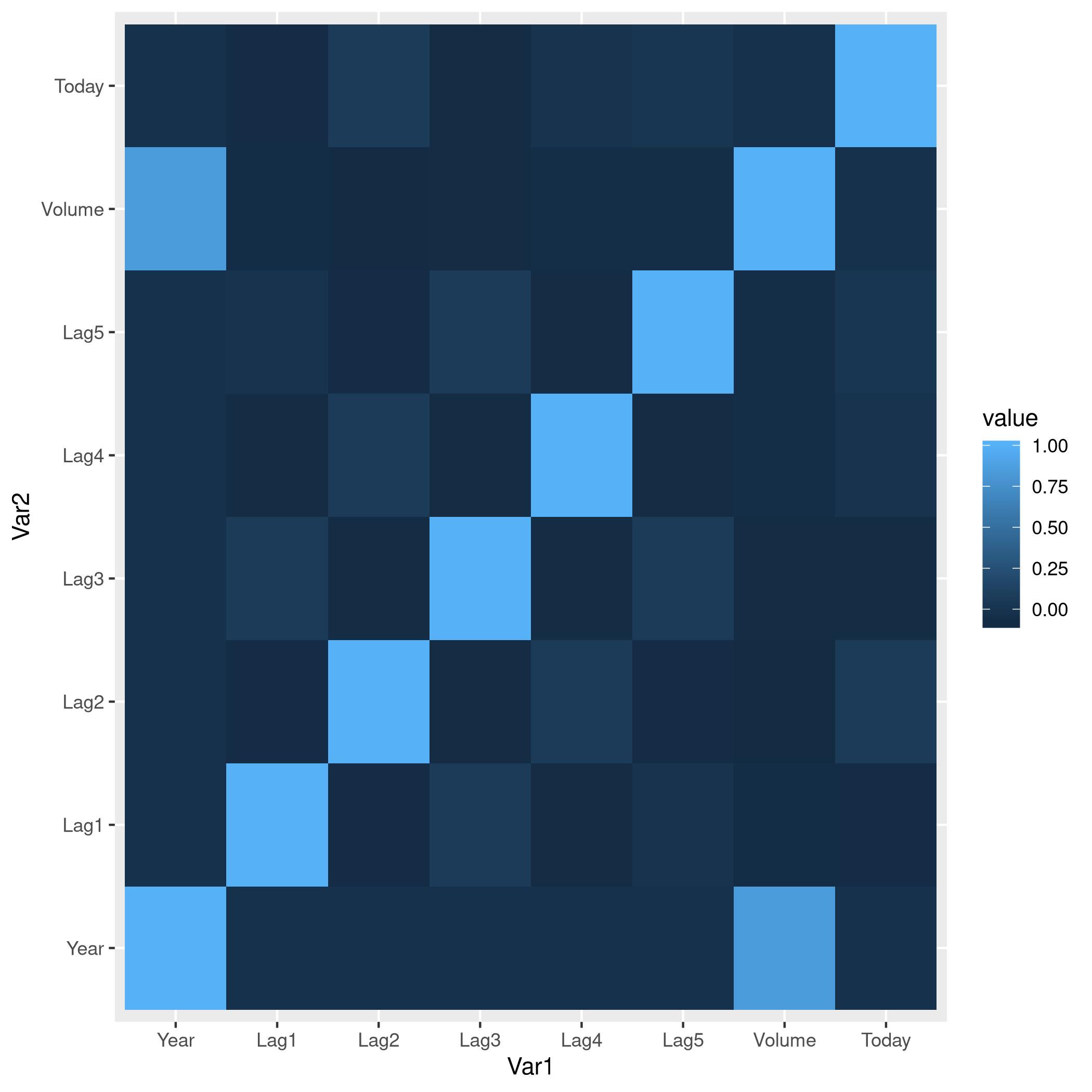 Figure 7: Heatmap of the correlation matrix