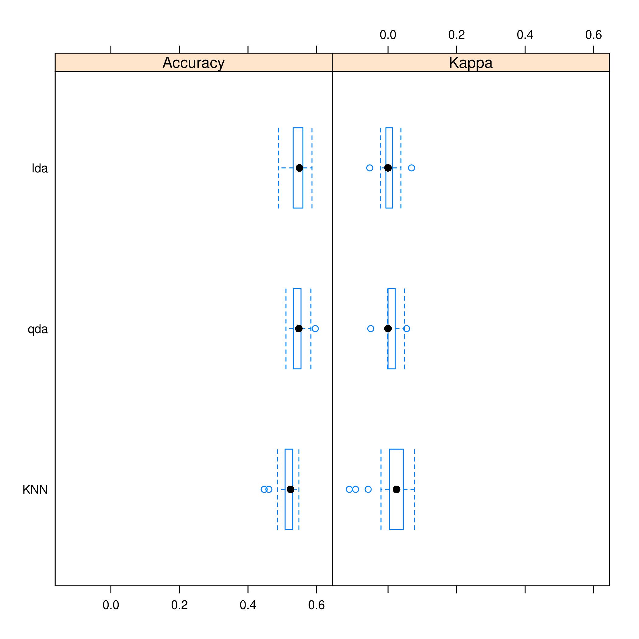Figure 9: Caret plots for comparison