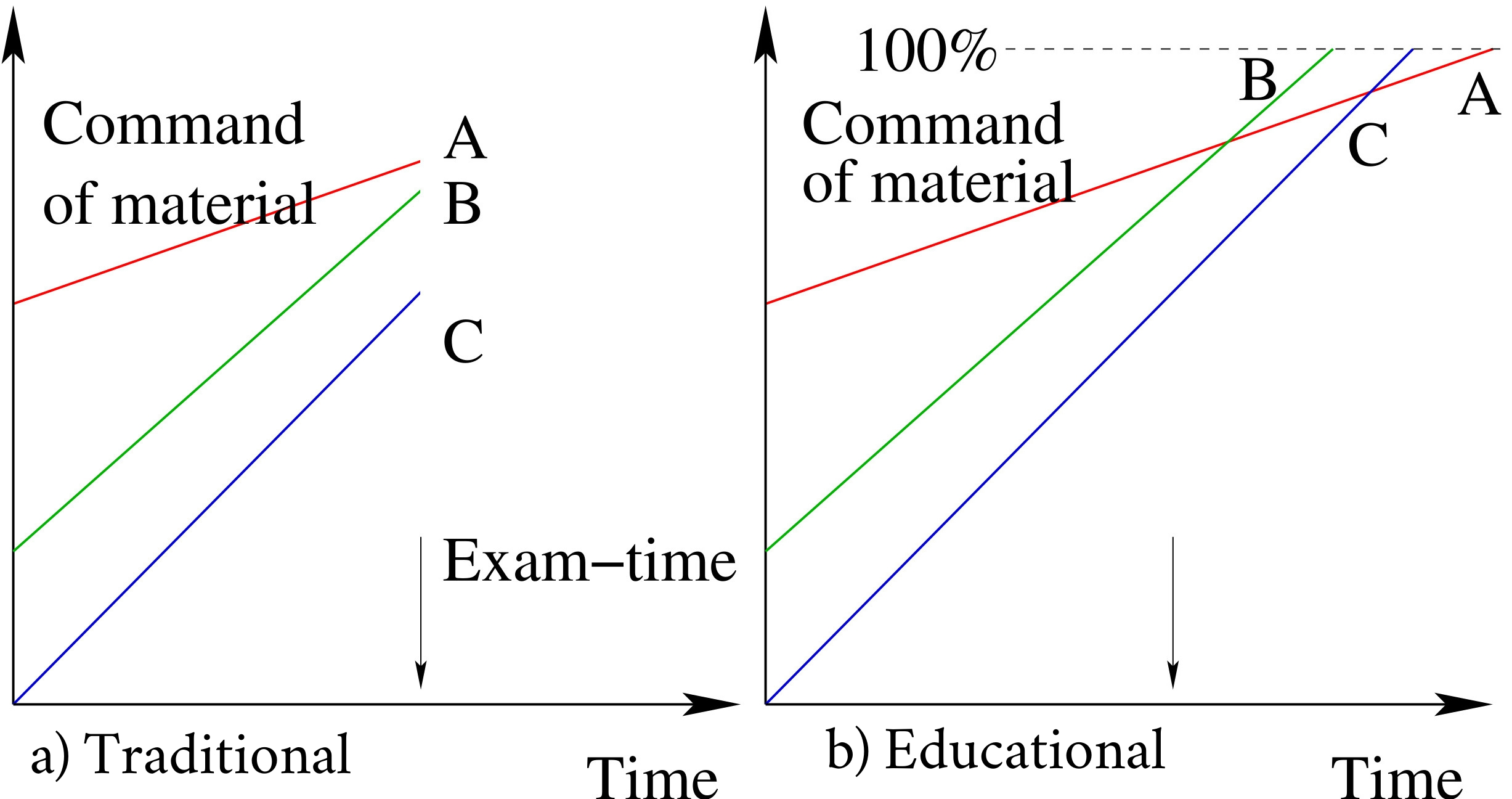 Figure 2: Everyone can get an A, regardless of learning rate, if their education is not halted by exams. Traditional system on the left, with an educational system on the right.