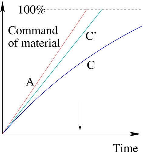 Figure 4: A stitch in time saves nine. Curve C shows Charlie's progress in a course taught at the pace that is ideal for Alice. The more Charlie is left behind, the slower he learns. By the end of the course, there is a big gap between A and C. Curve C′ shows Charlie's progress in a course taught at the pace that is ideal for him. Just a small decrease in class pace allows the big gap between Alice and Charlie to be eliminated.