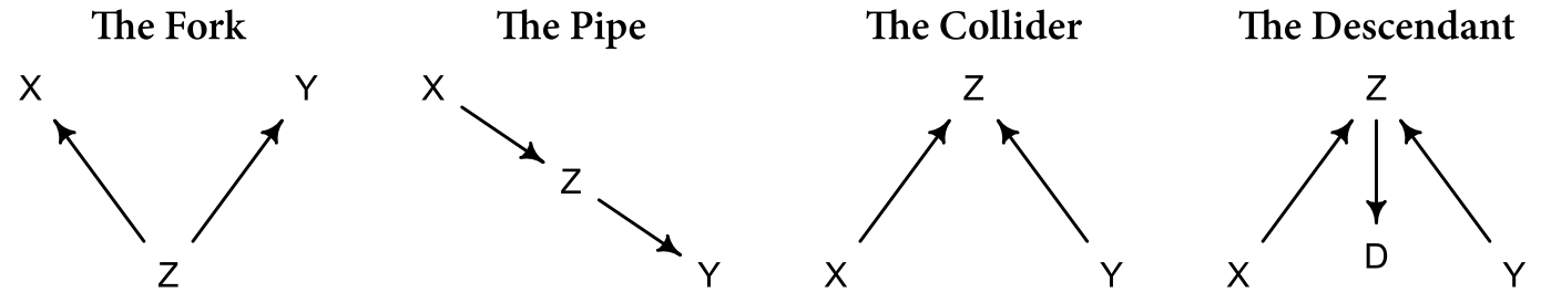 Figure 1: The four elemental confounds