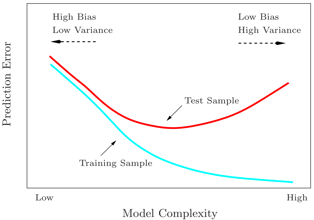 Figure 1: Test and training error as a function of model complexity